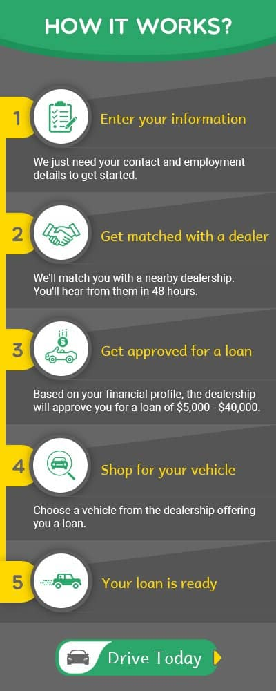 Instant Auto Loan Approval With Bad Credit Instant Approval Car Loans