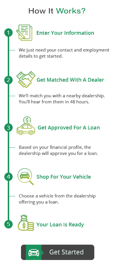 Zero Down Car Loans For Bad Credit 0 Down Auto Loan Options